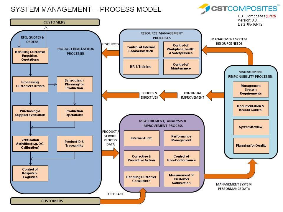 Cst Process Model